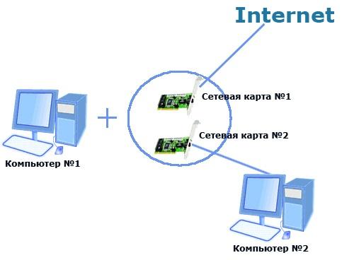Локальные компьютерные сети. Полные уроки - Гипермаркет знаний
