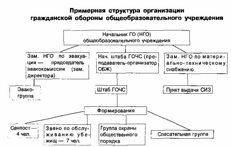 Организация гражданской обороны в общеобразовательных учреждениях  Гражданская оборона