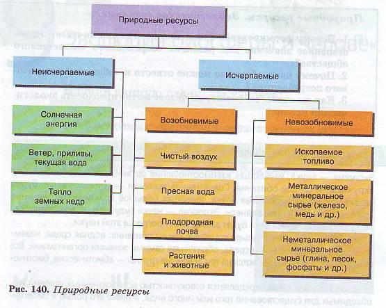 Основы природопользования Гипермаркет знаний Природные ресурсы