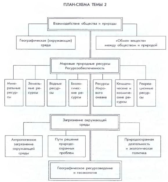 План-конспект урока по географии взаимодействие общества и природы 10 класс