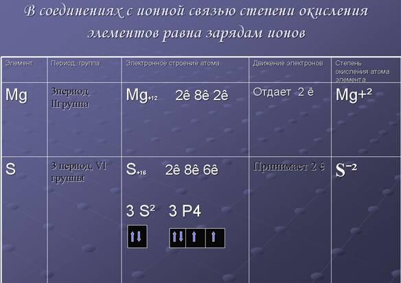 Правила определения степени окисления степень окисления атомов в простом веществе равна нулю