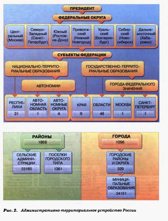 Место России в мире Политико государственное устройство  Административно территориальное устройство России