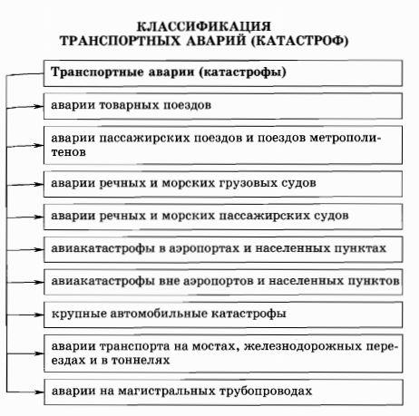 Опасности аварий и катастроф Гипермаркет знаний Классификация транспортных аварий