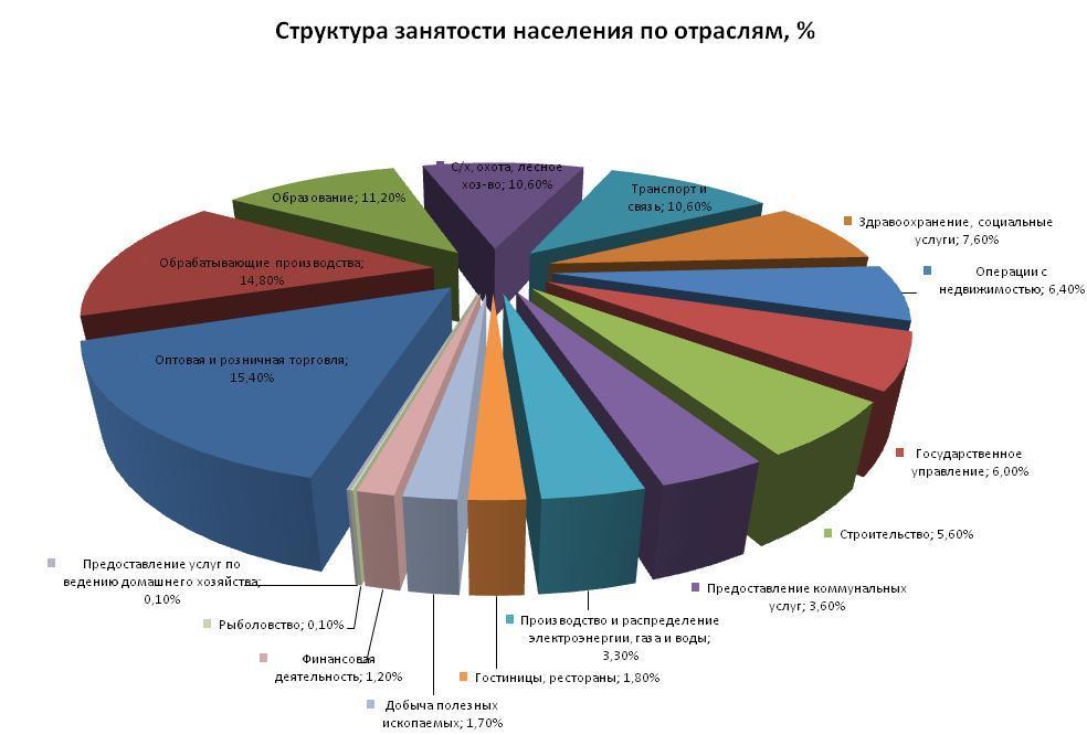 Курсовая работа на тему рынок транспортных услуг ru Услуга Москва Курсовая работа на тему рынок транспортных услуг
