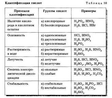 Схемы по химии кислоты