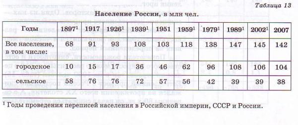 shpargalki-po-geografii-8-klass-po-teme-naselenie-rossii