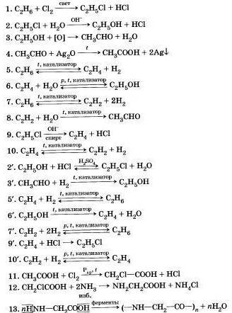 Генетическая связь между классами органических и неорганических веществ
