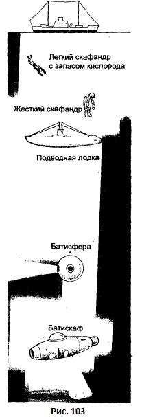 манометр установленный на подводной лодке для измерения воды