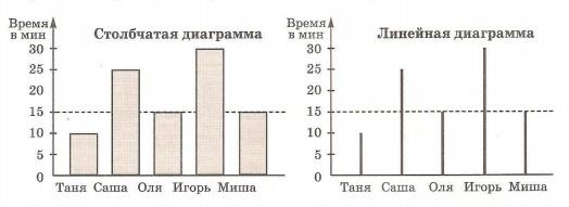 Урок линейные и столбчатые диаграммы