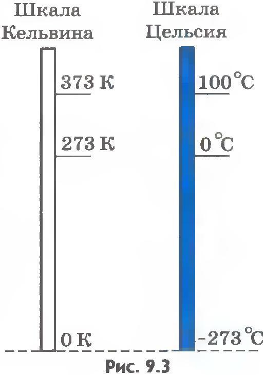 Реферат абсолютный нуль температуры 9432