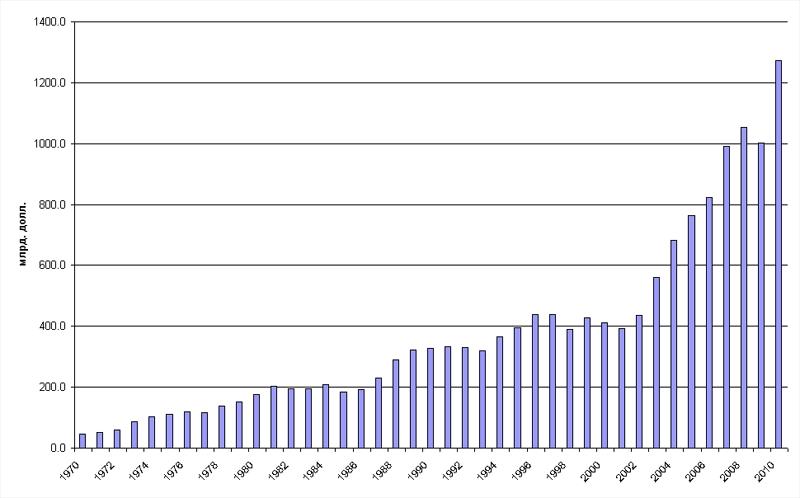 Динамика ВВП Австралии, 1970-2010 гг., Млрд. долл