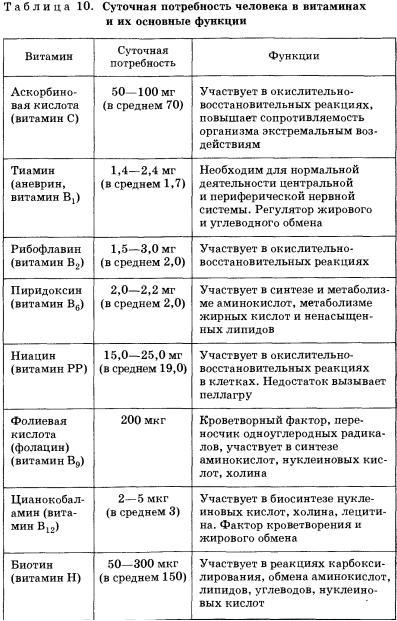 Реферат про витамины по химии 7487