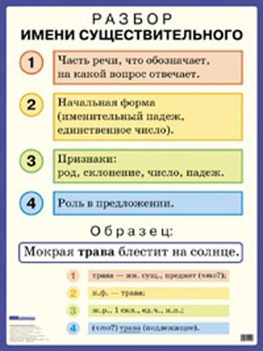 Как сделать разбор предложения по частям речи фото 27