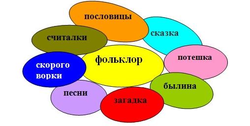 Доклад по теме русские народные песни 6284