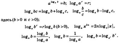 Логарифм экспоненты