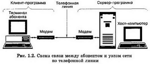 Доклад аппаратное и программное обеспечение сети 2488