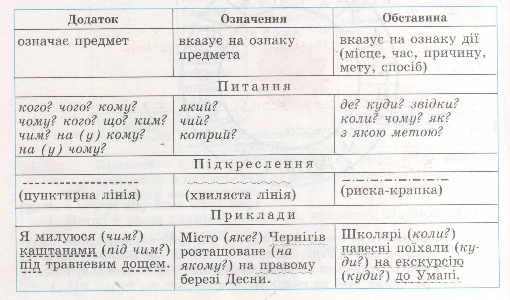 Синтаксичний розбор речення схема