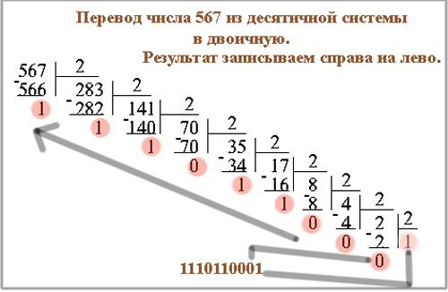 Как сделать перевод из двоичной системы счисления в десятичную