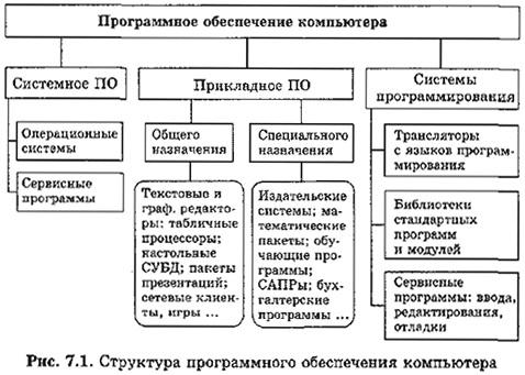 Реферат структура программных продуктов 1065