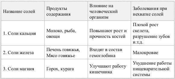 Доклад о солях по химии 2866