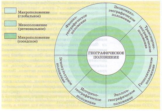 Реферат на тему особенности географического положения россии 5552