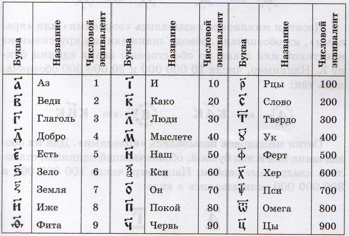 Реферат на тему славянский цифровой алфавит 9739