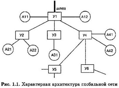 Характерная архитектура глобальной сети