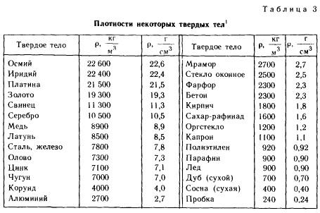 Реферат на тему плотность вещества по физике 292
