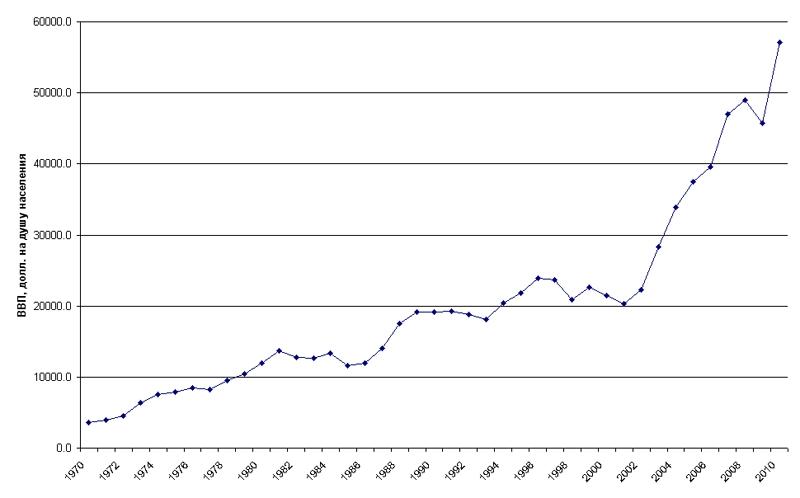 Динамика ВВП Австралии, 1970-2010 гг., дол. на душу населения