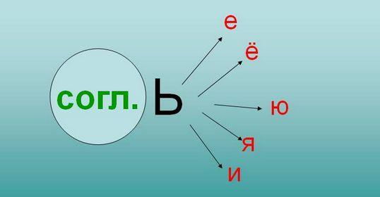 слова с мягким знаком в середине словаъ