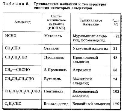 Альдегиды и кетоны Химия класс Гипермаркет знаний Альдегиды и кетоны