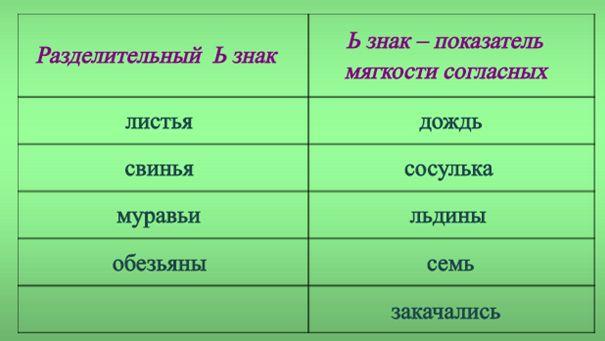 Слова смагким знаком на украинском языке