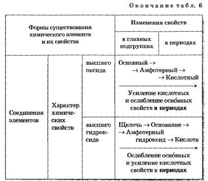 Периодический закон и периодическая система химических элементов реферат 7231