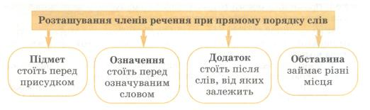 Речення по укр мові картинки — photo 8