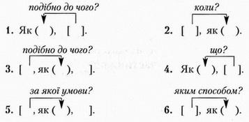 5 складно пидрядних речень