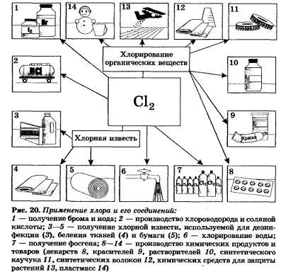 сочинение на тему художественный образ вещества или химического процесса галогены
