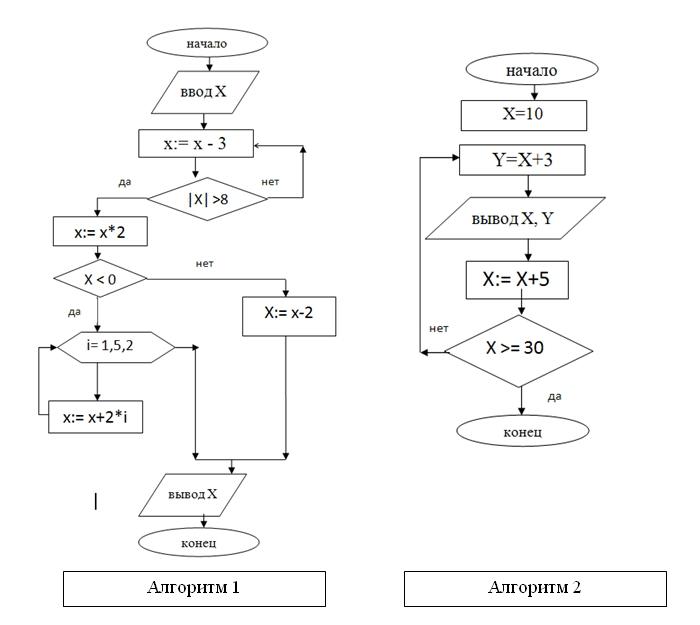 Контрольная работа по теме Алгоритмы Гипермаркет знаний Составьте алгоритм нахождения суммы всех двухзначных чисел кратных трем используя цикл с параметром Контрольная работа