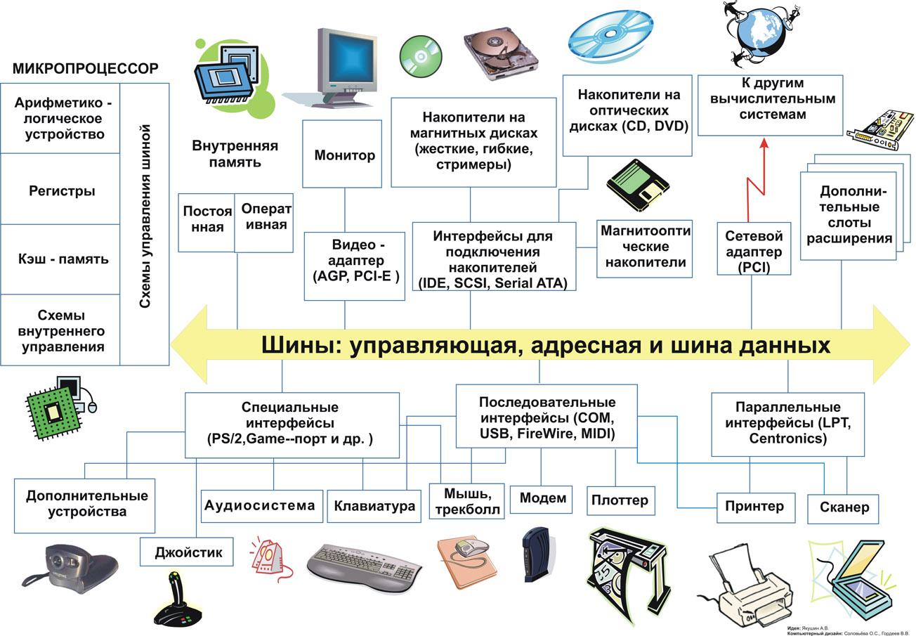 Основные функциональные устройства компьютера схема