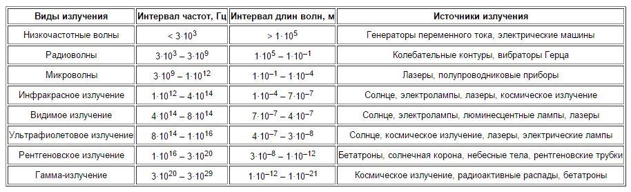учить рисовать шкала электромагнитных волн таблица 11 класс заполненная будет приведен простой