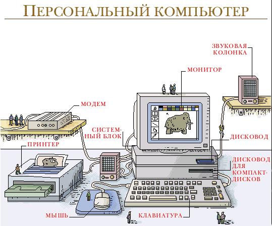 Назначение и устройство компьютера Полные уроки Гипермаркет знаний Персональный компьютер