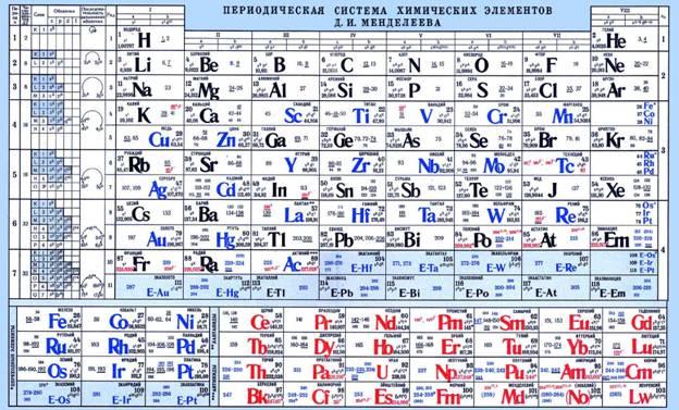определите тип следующих элементов фосфор берилий марганец литий поиск
