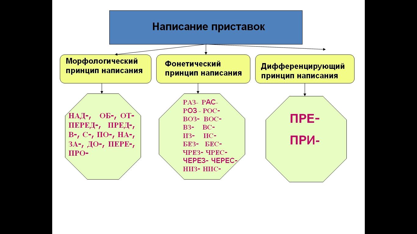 Правописание приставок на з и с схемами Вариатор