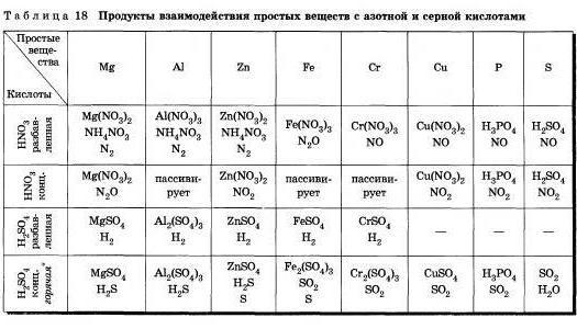 Реферат органические и неорганические кислоты 9258