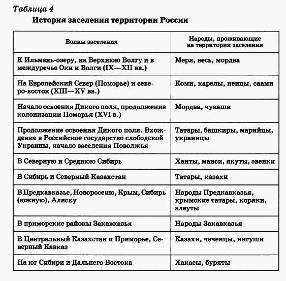 Реферат формирование территории россии 2095