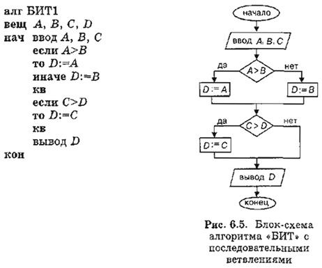 Блок схема алгоритма решение