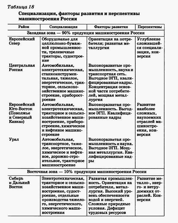 Отрасль машиностроения россии кто работает на форекс с втб24