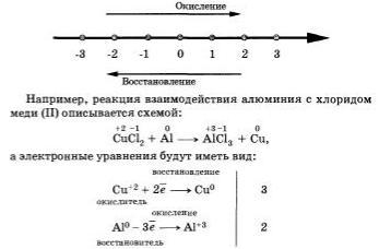 В уравнении реакции схема которой