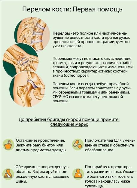 Первая помошь при ушибах, переломах костей ивывихах суставов артроз коленного сустава лечение инекция