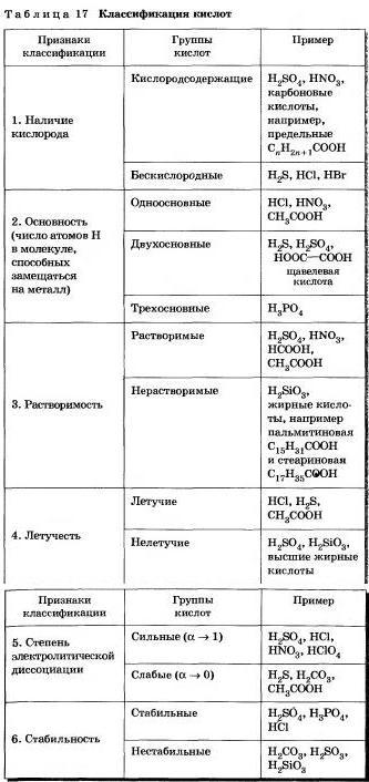 Реферат органические и неорганические кислоты 3635