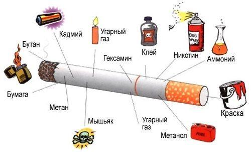 Вредные привычки их влияние на здоровье Профилактика вредных  Можно сказать что это одна из форм токсикомании Курение оказывает отрицательное влияние на здоровье курильщиков и окружающих лиц